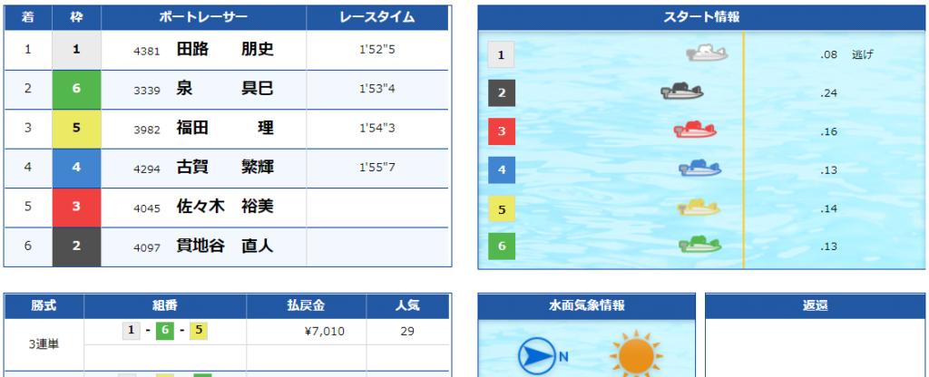 優良競艇予想サイト『船国無双』の買い目 結果 競艇 口コミ 船国無双