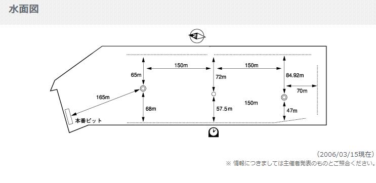 18位 桐生競艇場(ボートレース桐生)