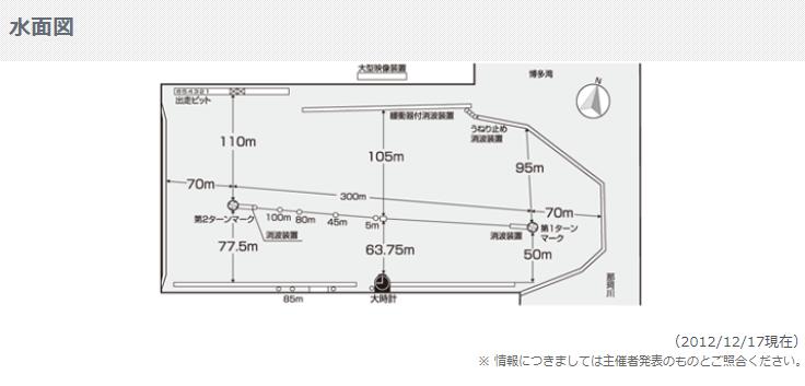 18位 福岡競艇場(ボートレース福岡)