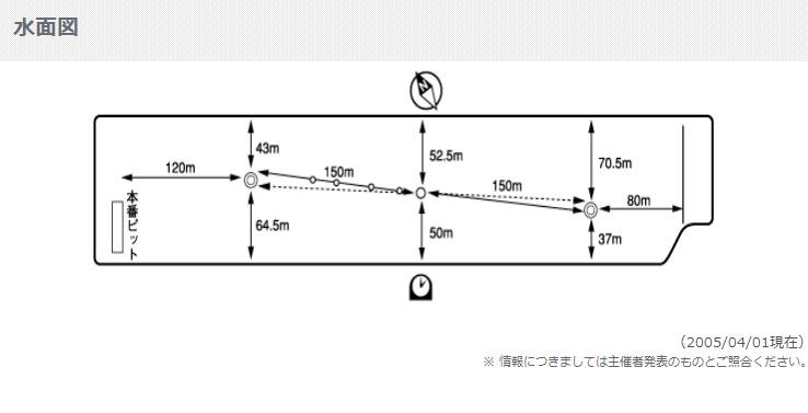 24位 戸田競艇場(ボートレース戸田)