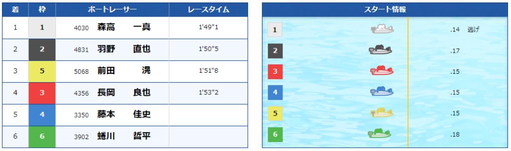 果たして結果は!?渡辺の競艇【超】小点数予想 ~レース回顧~ -競艇予想・口コミ・渡辺・優良・小点数-