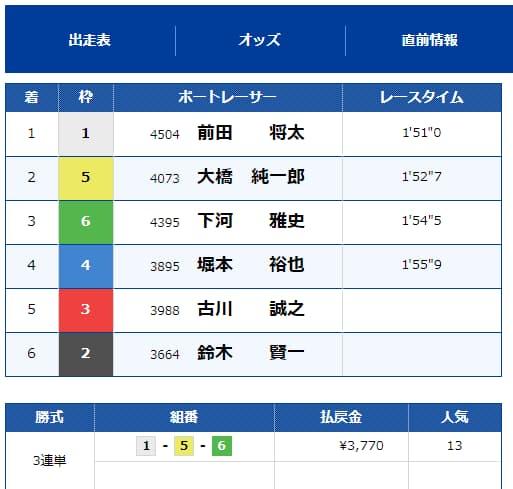 9月13日 プラン名【BIG BANG関東】単発2レース      【1R目〇】¥122,100 【2R目〇】¥37,700