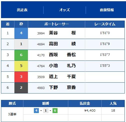 9月15日 プラン名【QUEENS BEST】←特別プラン      【1R目〇 2R目〇】 ¥351,860